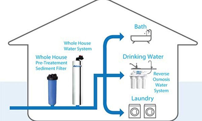 A Home Water Purification System for Your Health